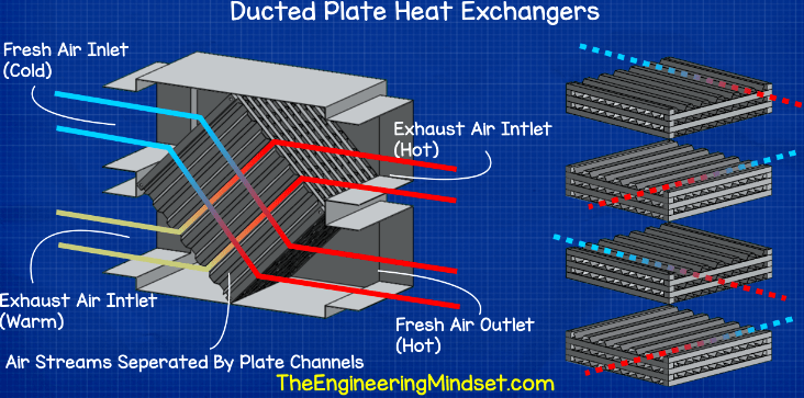 Ducted plate heat exchanger