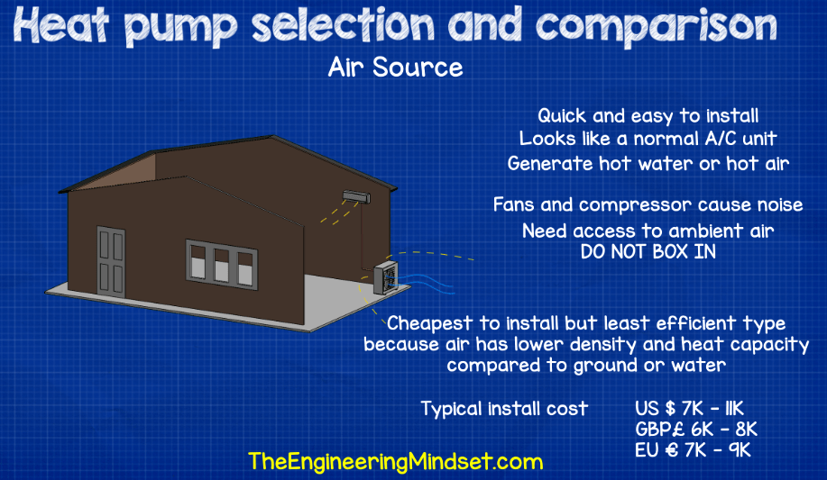 Air source heat pump comparison and install cost