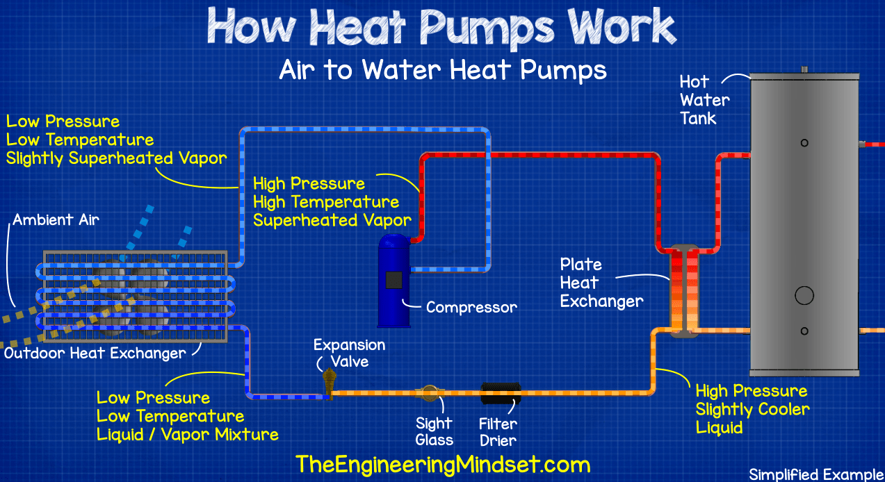 Air to water heat pump - how heat pumps work