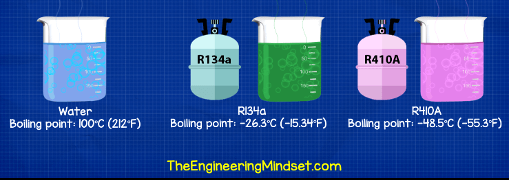 Boiling point of r134a r410a