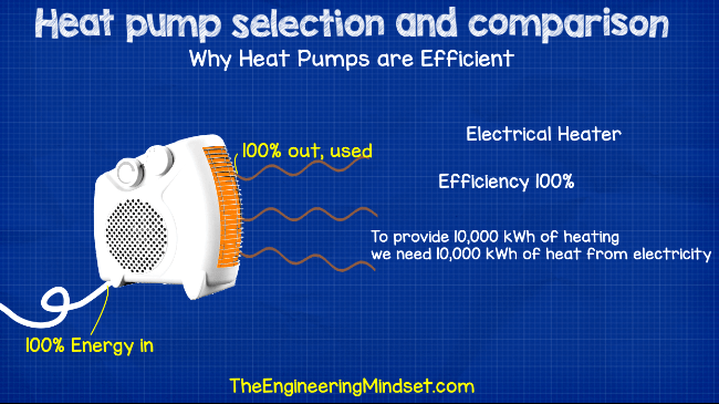 Electrical heater energy efficiency