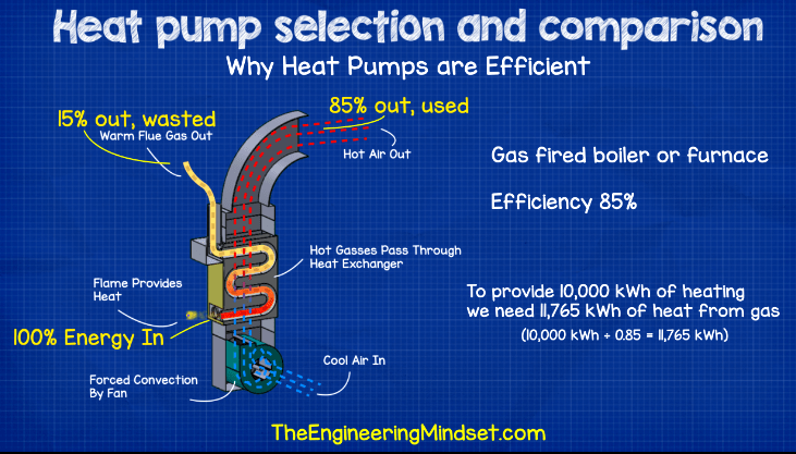 Furnace energy efficiency