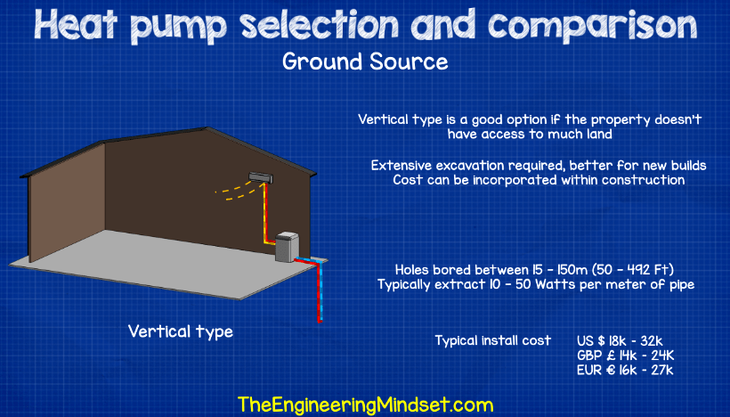 Ground source heat pump comparison and install cost 2