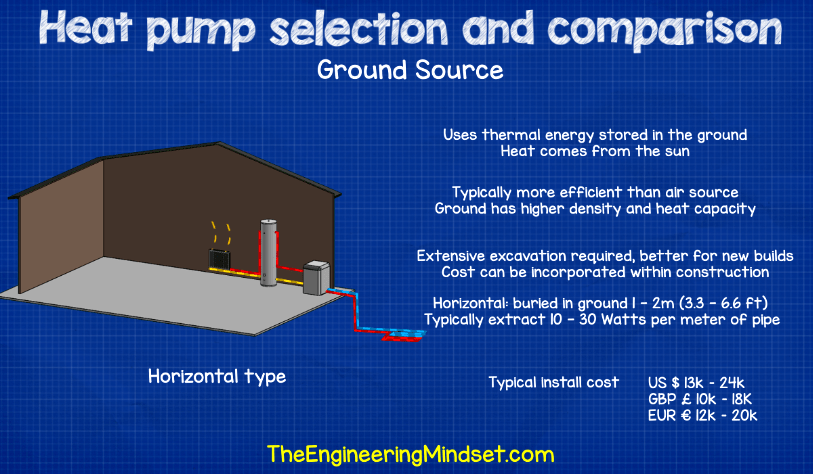 Ground source heat pump comparison and install cost