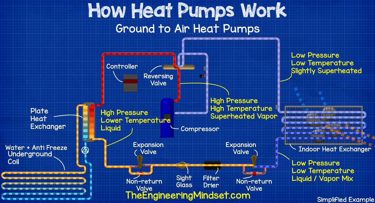 Ground source heat pump - how heat pumps work