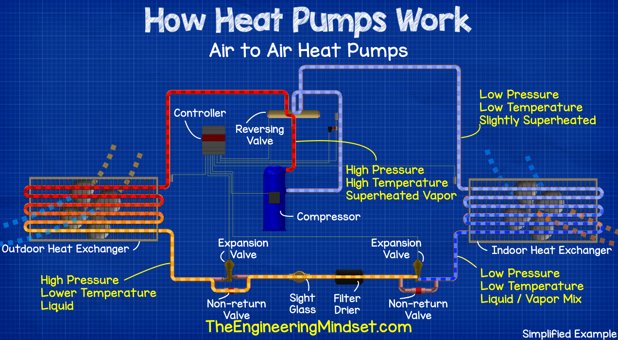 heat pump schematic in cooling mode the engineering. Black Bedroom Furniture Sets. Home Design Ideas