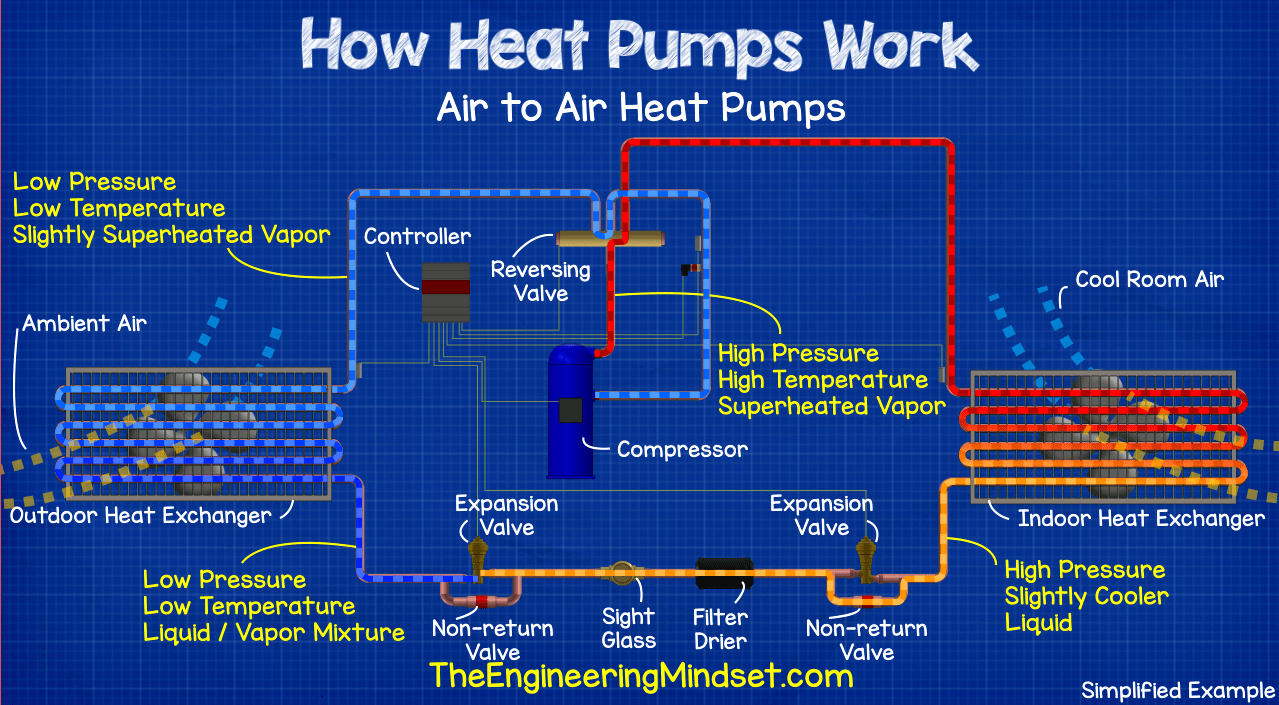 Heat pump schematic, how a heat pump works