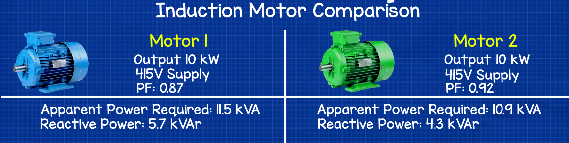 Induction motor power factor comparison