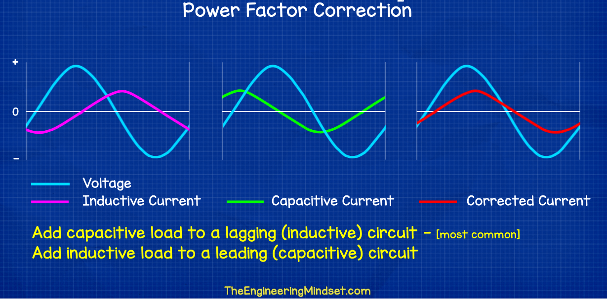 Power factor correction wave diagram