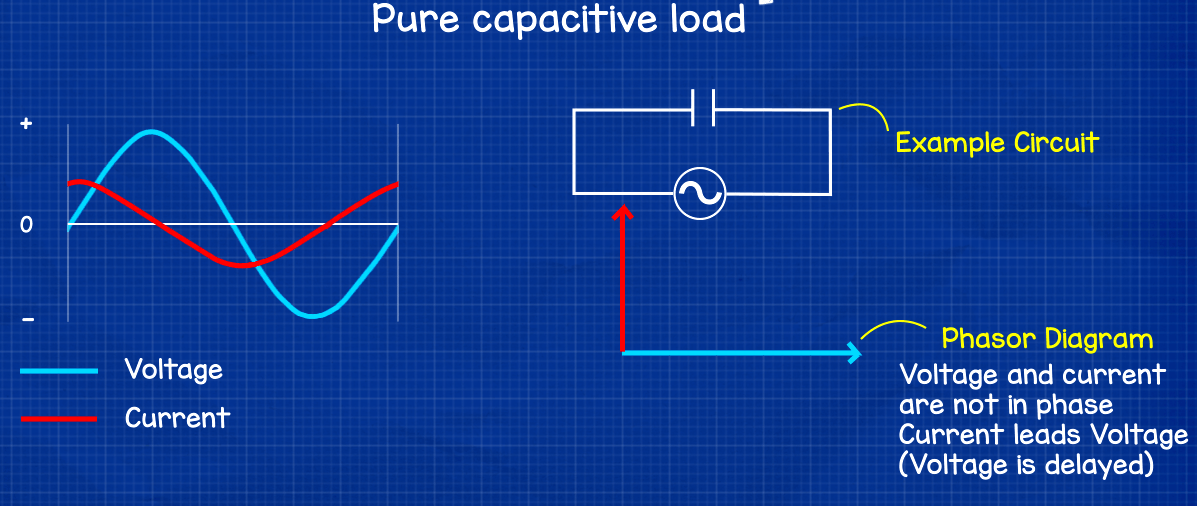 Purely capacitive load