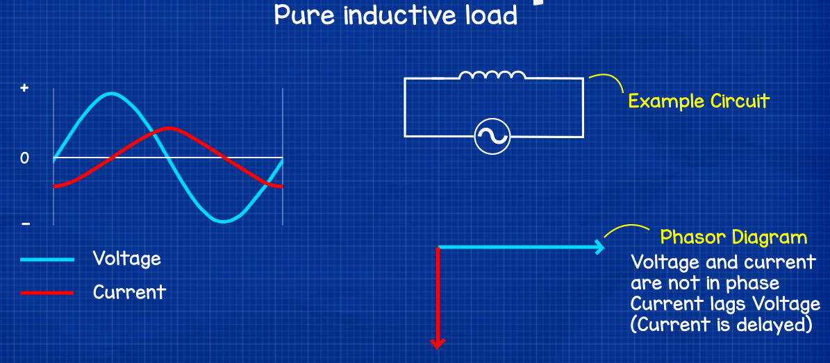 Purely inductive load