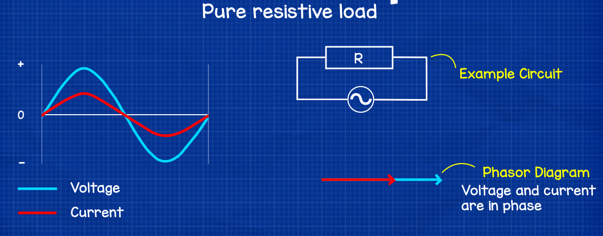Purely resistive load