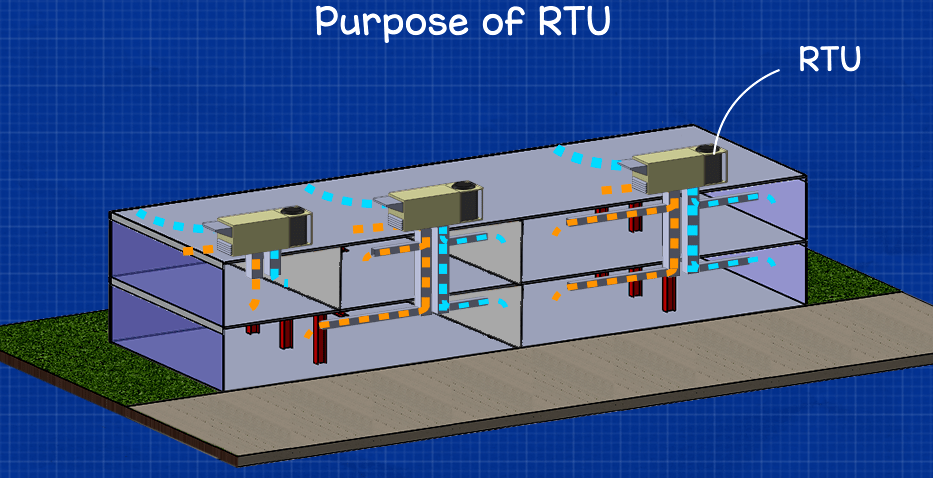 purpose of a rooftop unit
