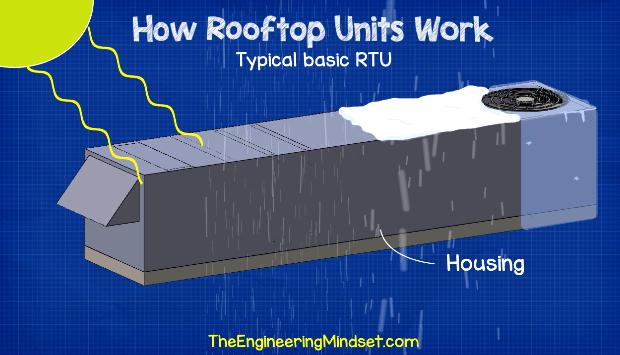 RTU Housing