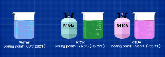 Refrigerant boiling point