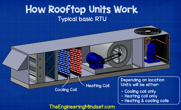 Rooftop unit heating and cooling coils