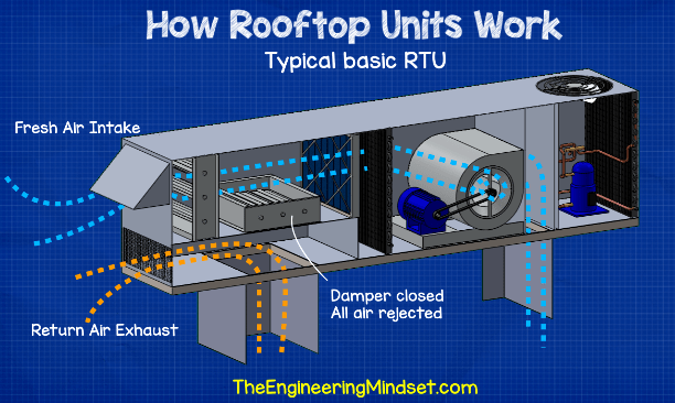 RTU Rooftop Units explained - The Engineering Mindset