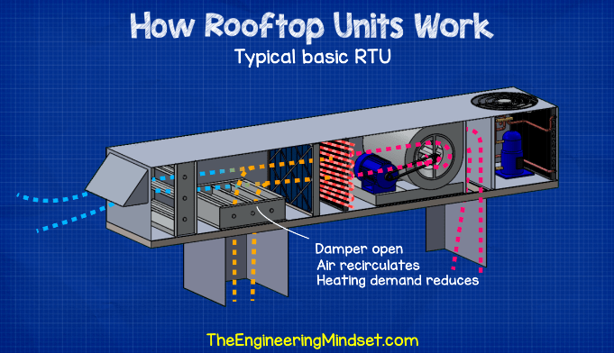 Rooftop unit recirculation
