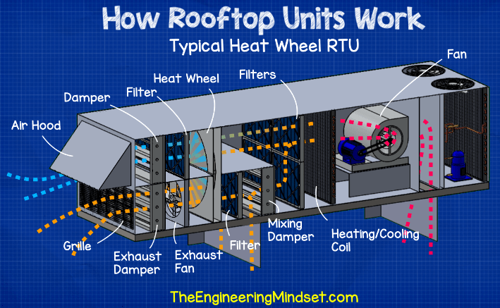 Rooftop unit with heat wheel