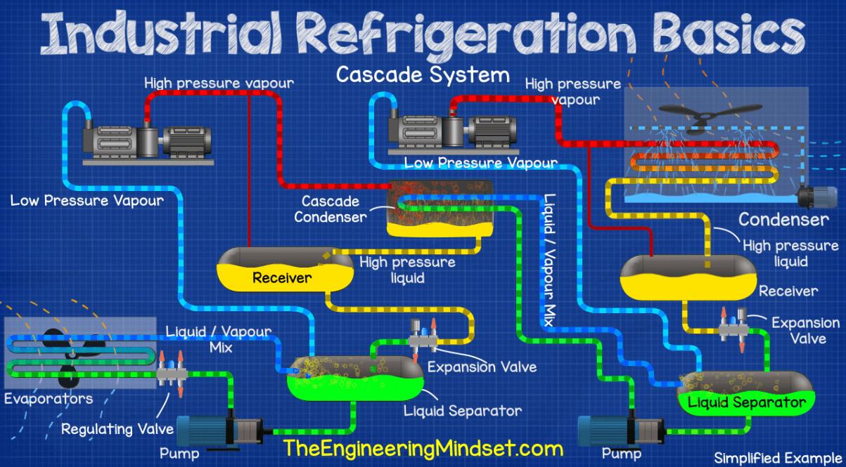 Cascade ammonia industrial refrigeration system