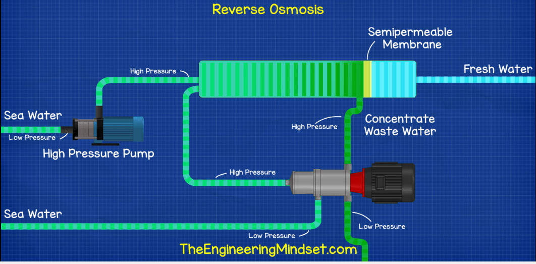 Energy efficient reverse osmosis