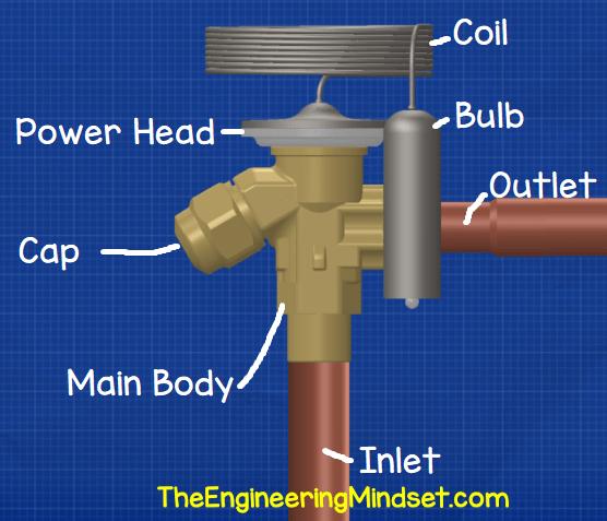 Parts of a TXV