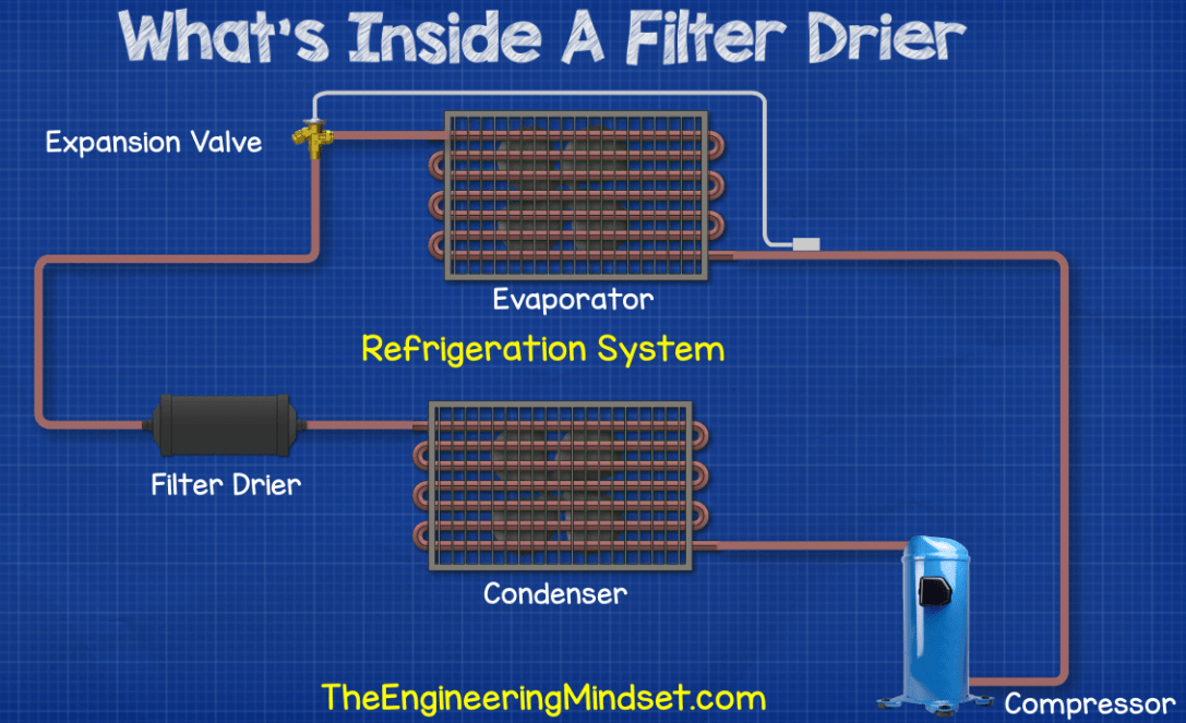Position of a filter drier