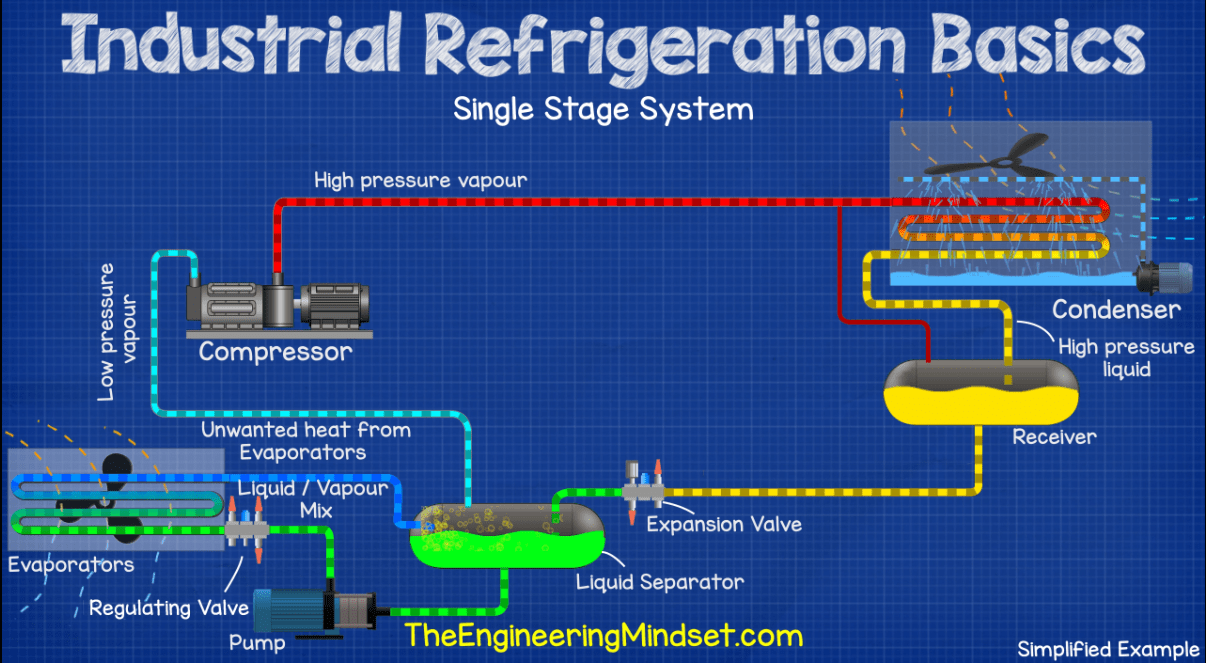 Industrial Refrigeration Basics - The Engineering Mindset on