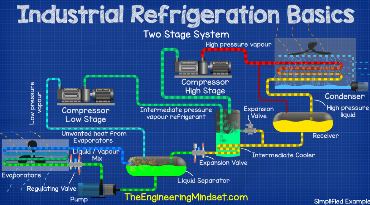 Two stage ammonia industrial refrigeration system