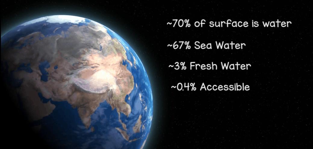 Water access world