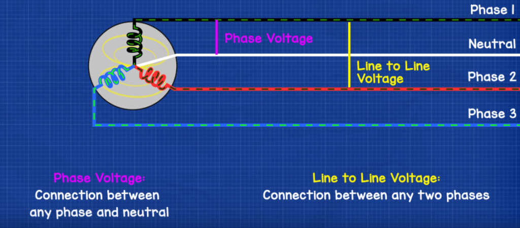 Three Phase Voltage + Calculations - The Engineering Mindset