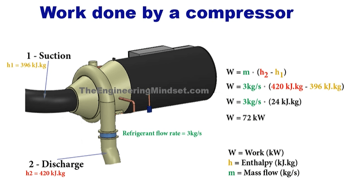 Centrifugal Compressors - Chillers - The Engineering Mindset