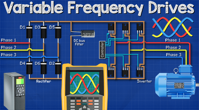 Variable Frequency Drives Explained